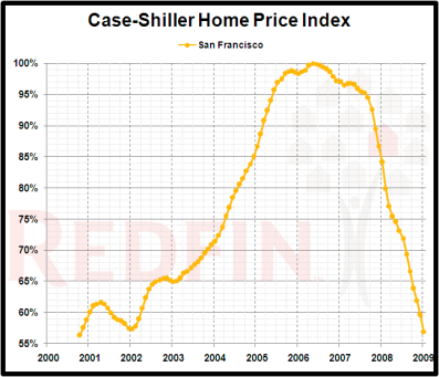 sf-case-shiller-peak_2009-01