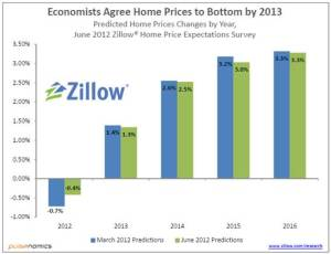 Economists Expect 2013 Home Price Upswing