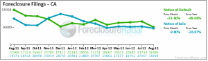 California Foreclosure Report - August 2012