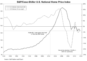New Price Indices Will Track The Sales Prices Of Individual Homes Over Time