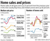 Bay Area Home Sales Continue To Rise